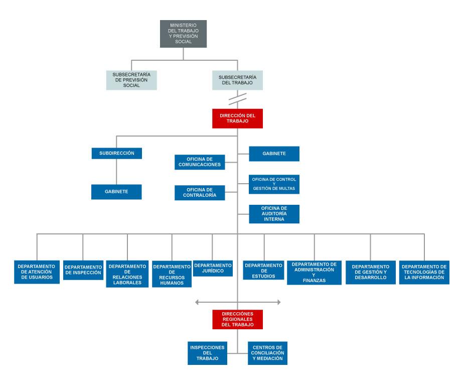 Organigrama nivel central dt direcci n del trabajo for Codigos oficinas bancarias