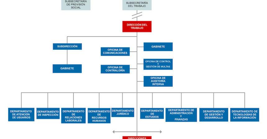 Organigrama Nivel Central Dt Dirección Del Trabajo